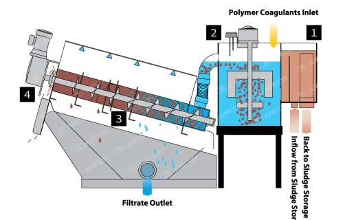 VOLUTE dewatering press process flow