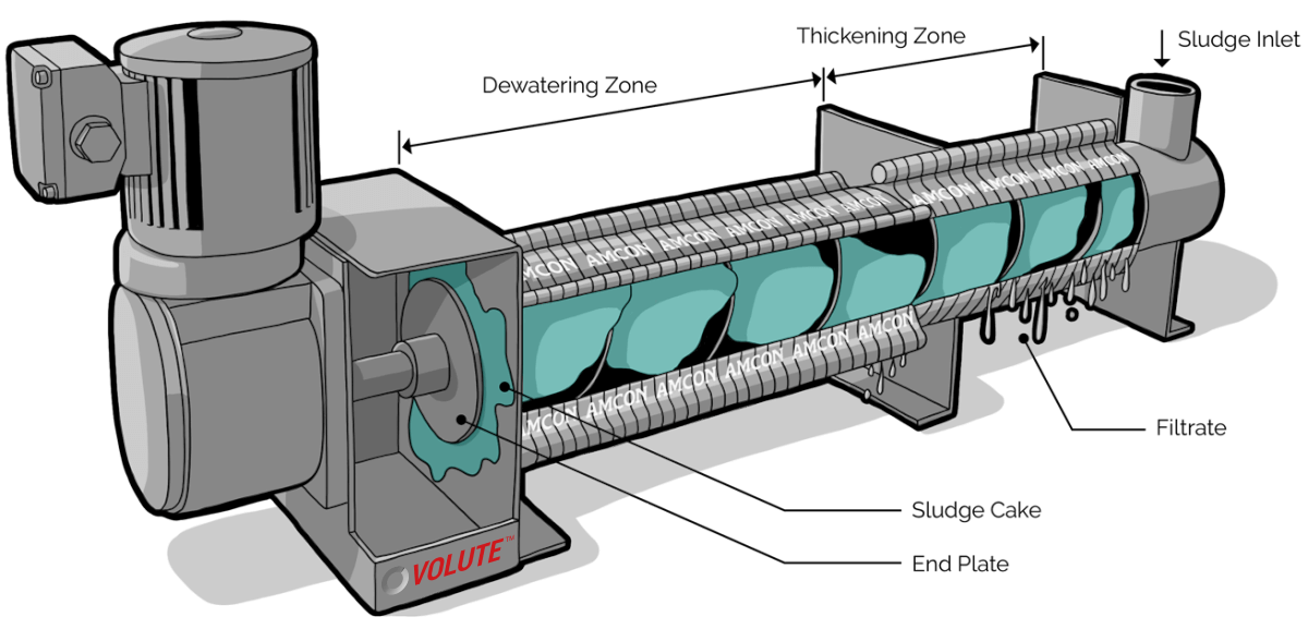 Volute dewatering press - cylinder description