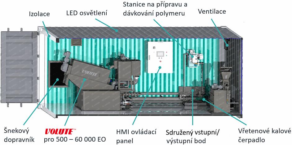 kontejnerové odvodňování kalů, Kontejnerové řešení LP, AMCON Europe s.r.o.