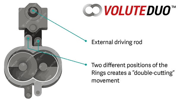 , VOLUTE DUO™ Debut, AMCON Europe s.r.o.