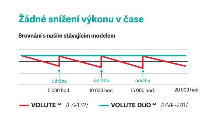 Žádné snížení výkonu v čase graf